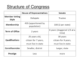 Chapter 11 Congress Learning Objectives 1 In What Respects
