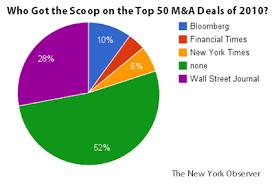 Despite Murdoch Wall Street Journal Still Wins Deal Scoops