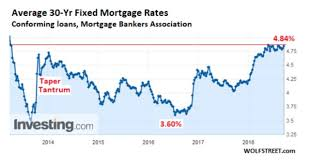 30 Year Mortgage Rates Chart 2014 Refinancing Activity In The Us Just Plunged To The Lowest
