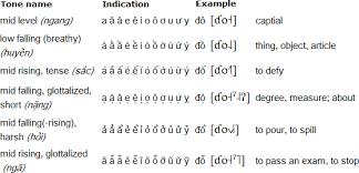 Vietnamese Language Alphabet And Pronunciation