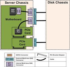 similiar internal hard drive diagram keywords external jbod sas sata disk chassis wiring part 1