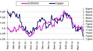 Copper Price Per Tonne Chart Lme Copper Price Chart December 2019