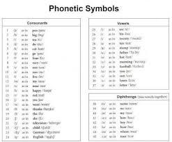 Symbols Of Phonetic In English The International Phonetic