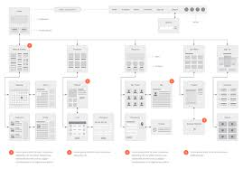 Website Flowchart Template Adobe Illustrator Website Flowchart Template Website Flowchart
