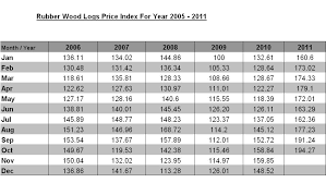 Timber Prices Chart Rubber Wood Logs Price Index Charts Evergreen Group