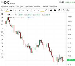Us Futures Chart Us Dollar Index