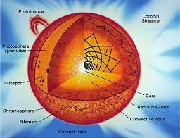 Темы курсовых и дипломных работ для студентов астрофизиков Физика Солнце и гелиосейсмология