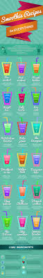 Smoothie Recipe Chart Blog About Infographics And Data Visualization Cool