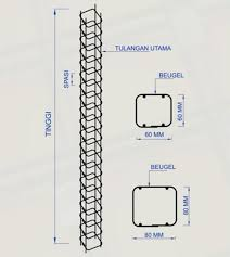 Ukuran besi untuk tiang rumah 3 lantai : Harga Kolom Praktis Per Meter Terbaru Mei 2021