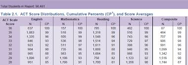 Act To Sat Math Conversion Chart Systematic Act Conversion Table Act To Sat Score Conversion