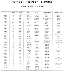 Cummins Filter Cross Reference Chart Fuel Filter Cross Reference Get Rid Of Wiring Diagram Problem