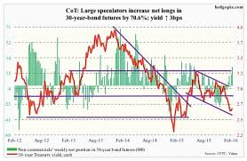 Cot Report Futures Markets Weigh Central Bank Policy