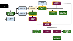 Custom Ic Design Flow With Openaccess Semiwiki
