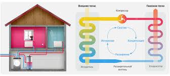Геотермальное отопление принцип работы монтаж своими руками Принципиальная схема работы теплового насоса