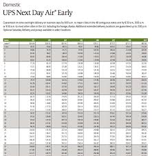 Ups Shipping Rates Chart 2018 Usps Vs Ups Vs Fedex Which Shipping Carrier Is Best