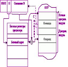 Бесплатные рефераты на тему Информационные технологии Курсовая Сравнительный анализ различных систем адресации используемых в мини и микроЭВМ