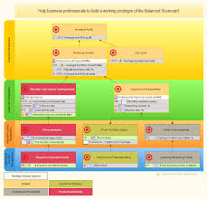 Free 17 Balanced Scorecard Examples And Templates Bsc Strategy