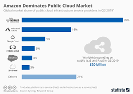Chart Amazon Dominates Public Cloud Market Statista