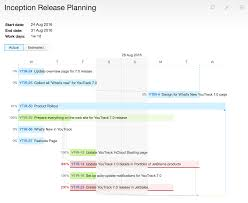 Project Planning With Estimates & Gantt Charts - Features | Youtrack