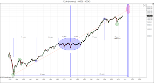 The Case For Dow 32000 Lunatictrader