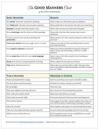 Good Manners Chart For Class 1 Good Manners Chart Manners Etiquette For Kids All