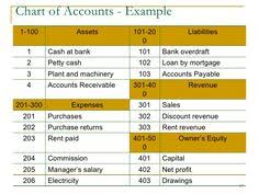 Chart Of Accounts Sample Pdf 10 Best Account Images Chart Of Accounts Accounting