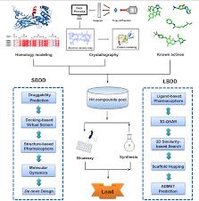 Cadd Drug Design Pdf Computer Aided Drug Design In Epigenetics Semantic