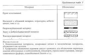 Реферат Строительные чертежи понятие и общий порядок их  Строительные чертежи понятие и общий порядок их составления