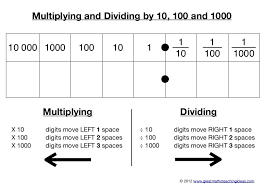1000 Chart For Math Multiplying And Dividing By 10 100 And 1000