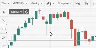Live Forex Charts - FXStreet