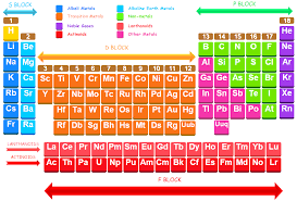 Groups in the modern periodic table