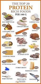 The Top 20 Highest Protein Foods Per 100 Grams Protein