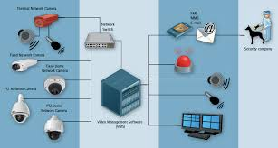 axis thermal network cameras centra security services wired home network diagram at Home Security Network Diagram