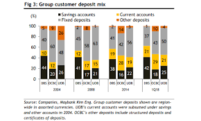 Uob Organisation Chart Chart Of The Day Banks Prefer Customer Deposits To Current