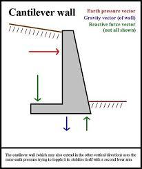 Small Picture Concrete Retaining Wall Design Example Markcastroco