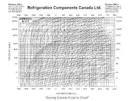 Pdf Ammonia R717 Pressure Enthalpy Chart Duc Tho