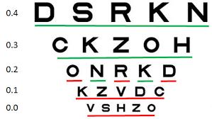 Logmar Visual Acuity Chart Logmar Scoring