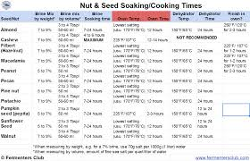 Soaked Brined Nuts Fermenters Club