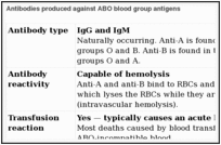 The Abo Blood Group Blood Groups And Red Cell Antigens