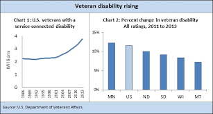 Va Disability Pay Chart 2011 A Look At Rising Veteran Disability Fedgazetteroundup