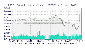 Ftse 100 Yahoo Interactive Chart Tr4der Ftse 100 Footsie Ftse 10 Year Chart And Summary