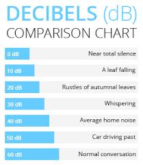 Sound Level Comparison Chart 41 Genuine Sound Level Chart Decibels