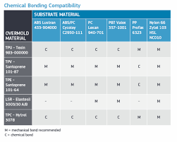 Overmold Material Compatibility Chart 3 Key Elements To Consider When Designing Injection Molded