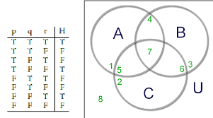 And Or Venn Diagram D N F Using Truth Tables And Venn Diagrams Download Scientific Diagram