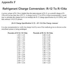 R12 To R134a Capacity Conversion Chart Www