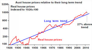 Sydney House Prices Chart 2018 Falling Sydney Melbourne Home Prices Is This The Crash