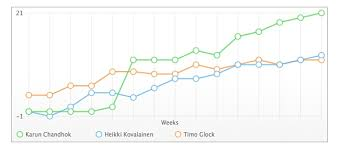 Html5 Svg Line Chart Awesomeness Adding Some Amazing