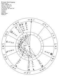 How To Read A Progressed Chart Seeing Death In The Horoscope Anthony Louis Astrology