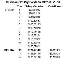 Air Traffic Controller Pay Chart 2010 2012 Pay Scales Stuckmic Air Traffic Control Atc