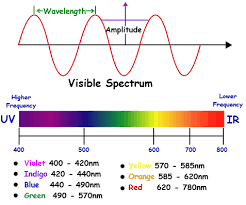 Mean Colour Of Visible Spectrum Physics Forums